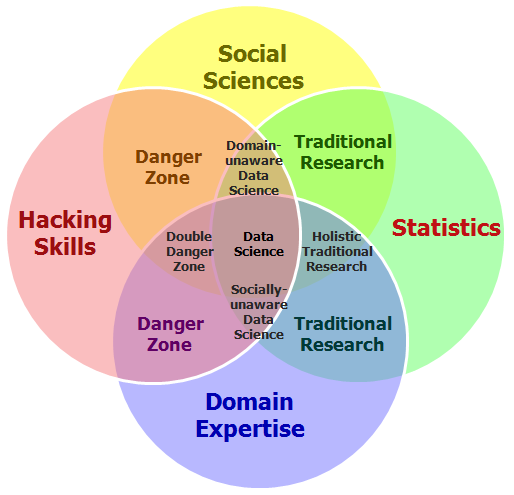 Data Science Venn Diagram @ Data Science Asssociation Org.