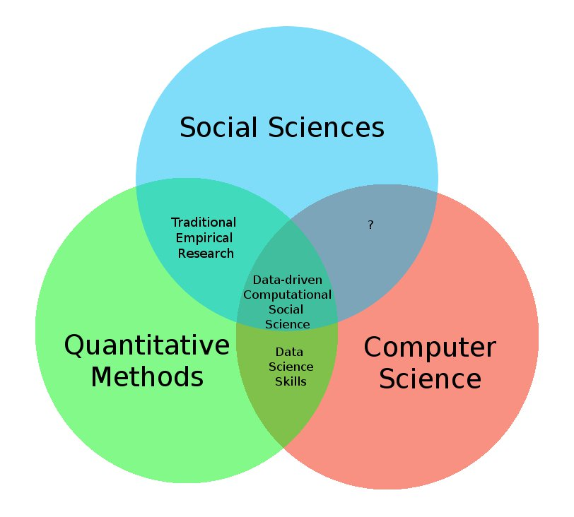 The Fourth Bubble in the Data Science Venn Diagram: Social Sciences ...
